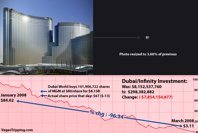 Dubai Infinity World Investment Losses