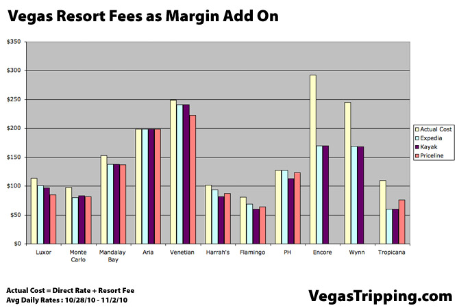 Resort Fees